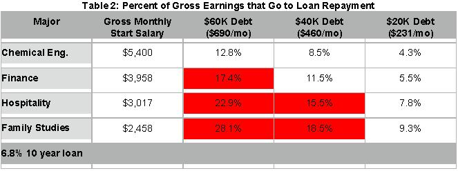 Table 2: Percent of Gross Earnings that Go to Loan Repayment